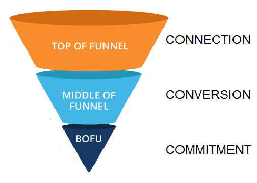 Stages of the Funnel.